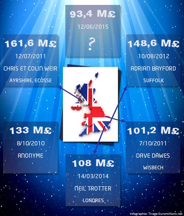 Plus grands gagnants Euromillions au Royaume-Uni